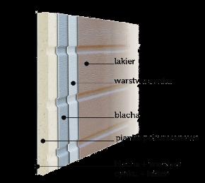 bramy-garazowe-bramy-segmentowe-wisniowski-przkroj-panelu